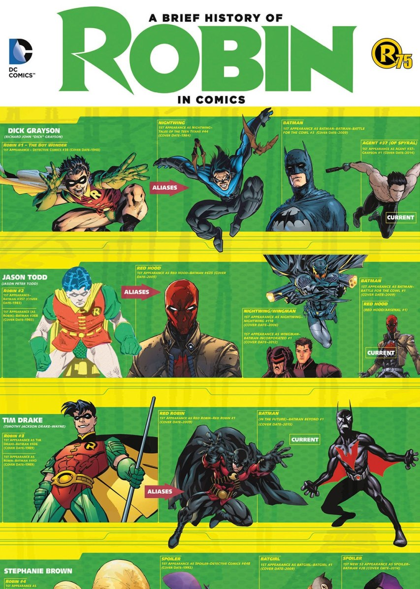 Evolution-of-Robin-in-Comics-sourcedccomics